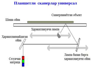 Планшетли сканерлар универсал