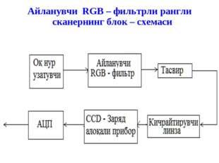 Айланувчи RGB – фильтрли рангли сканернинг блок – схемаси