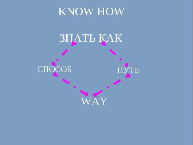 KNOW HOW ЗНАТЬ КАК СПОСОБ ПУТЬ WAY