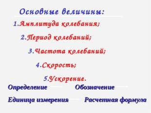 Основные величины: 1.Амплитуда колебания; 2.Период колебаний; 3.Частота колеб