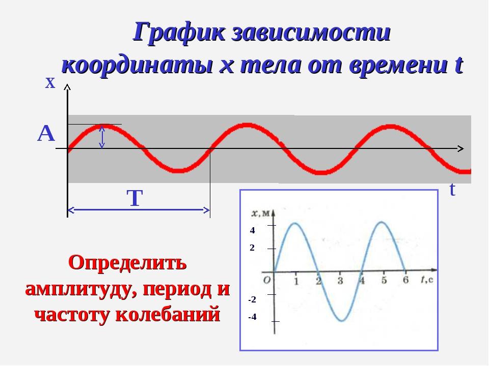 t x График зависимости координаты x тела от времени t А Т Определить амплитуд...