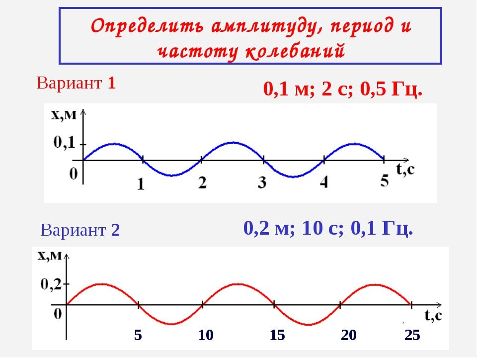 Определить амплитуду, период и частоту колебаний Вариант 1 Вариант 2 0,1 м; 2...