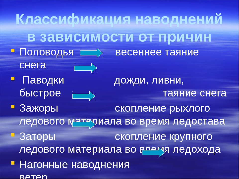 Классификация наводнений в зависимости от причин Половодья весеннее таяние сн...