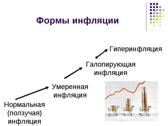 Формы инфляции Нормальная (ползучая) инфляция Умеренная инфляция Галопирующая...