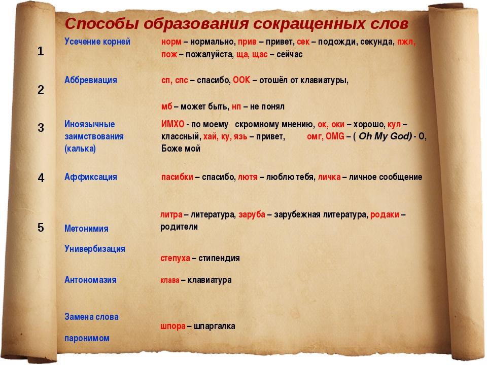 Способы образования сокращенных слов 1 2 3 4 5 Усечение корнейнорм – нормаль...