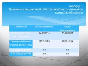 Таблица 1 Динамика специальной работоспособности лыжников контрольной группы