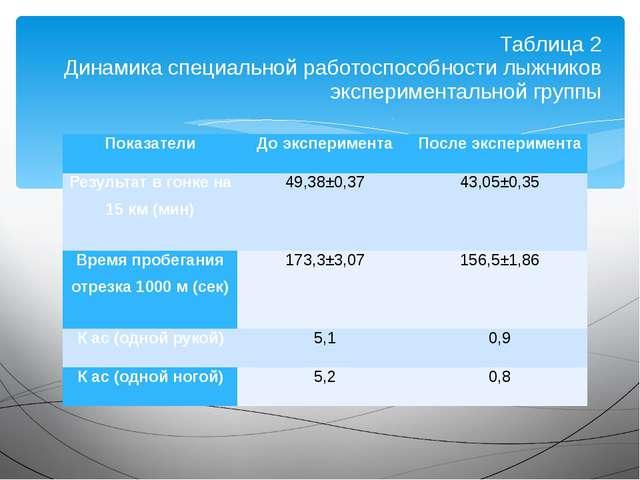 Таблица 2 Динамика специальной работоспособности лыжников экспериментальной г...