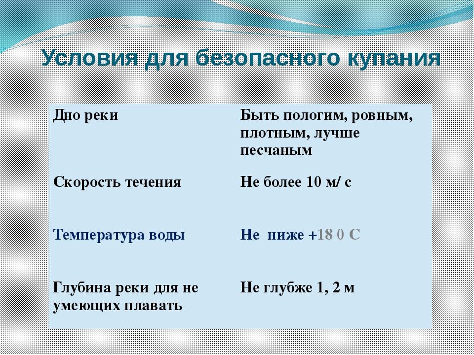 Условия для безопасного купания Дно реки Быть пологим, ровным,плотным, лучше...