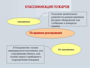 КЛАССИФИКАЦИЯ ПОЖАРОВ По времени реагирования запущенные Не запущенные Получи
