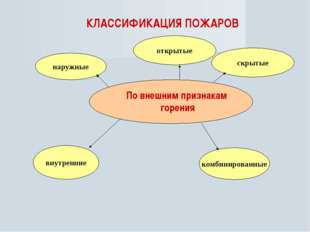 КЛАССИФИКАЦИЯ ПОЖАРОВ По внешним признакам горения внутренние наружные комбин
