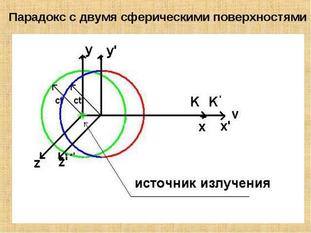 Парадокс с двумя сферическими поверхностями