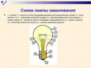 Схема лампы накаливания 1 - колба; 2 - полость колбы (вакуумированная или на
