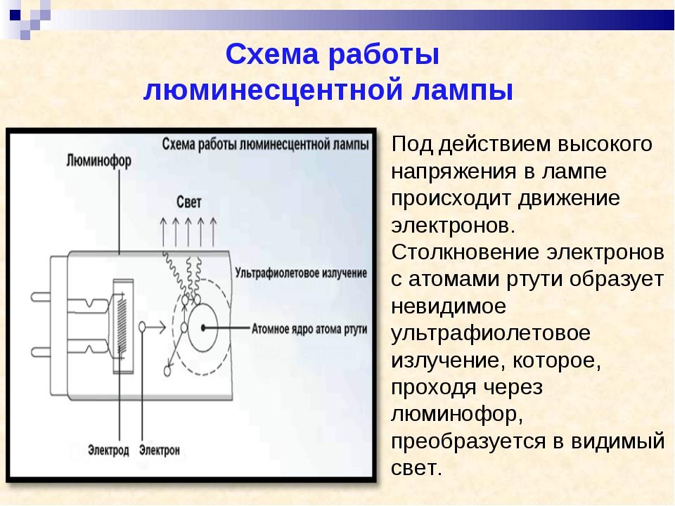 Схема работы люминесцентной лампы Под действием высокого напряжения в лампе...