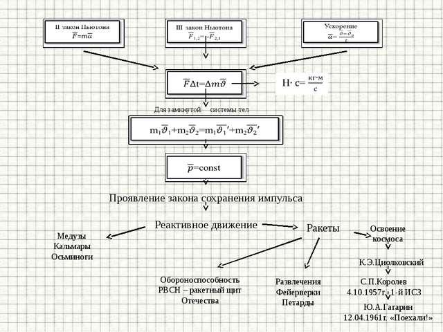 Проявление закона сохранения импульса Реактивное движение Медузы Кальмары Ось...