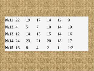 №11 22 19 17 14 12 9  №12 4 5 7 10 14 19  №13 12 14 13 15 14 16