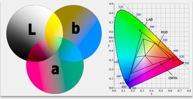 RGB-CMYK-Lab Сообщество любителей Canon