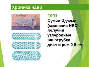 Хроника нано 1991 Сумио Идзима (компания NEC) получил углеродные нанотрубки д