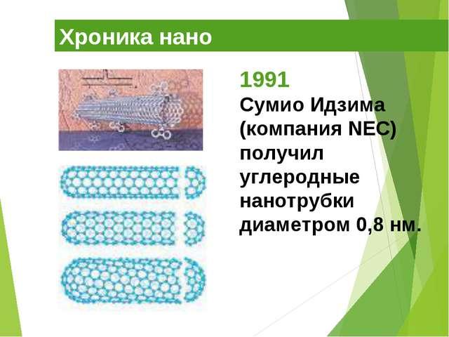 Хроника нано 1991 Сумио Идзима (компания NEC) получил углеродные нанотрубки д...