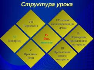 Структура урока VI Контроль VII Рефлексия V Практика речи IV Физ. минутка I.С