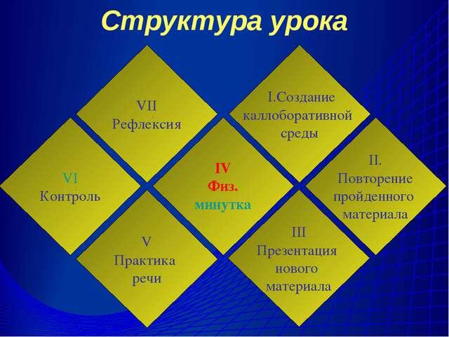Структура урока VI Контроль VII Рефлексия V Практика речи IV Физ. минутка I.С...