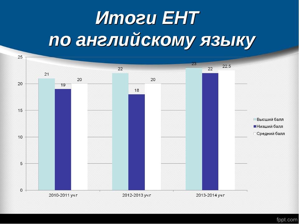 Итоги ЕНТ по английскому языку