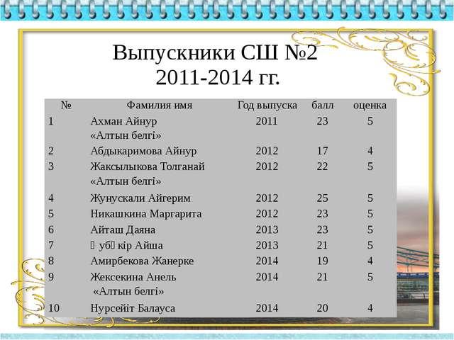 Выпускники СШ №2 2011-2014 гг. № Фамилия имя Годвыпуска балл оценка 1 АхманАй...