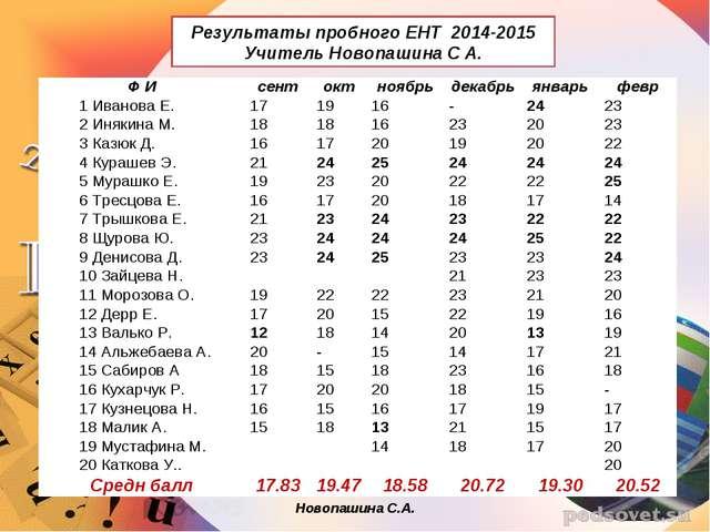 Новопашина С.А. Результаты пробного ЕНТ 2014-2015 Учитель Новопашина С А. Ф И...