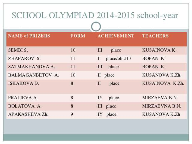SCHOOL OLYMPIAD 2014-2015 school-year NAME of PRIZERS	FORM	ACHIEVEMENT	TEACHE...