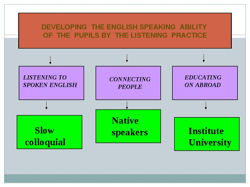 DEVELOPING THE ENGLISH SPEAKING ABILITY OF THE PUPILS BY THE LISTENING PRACTI...