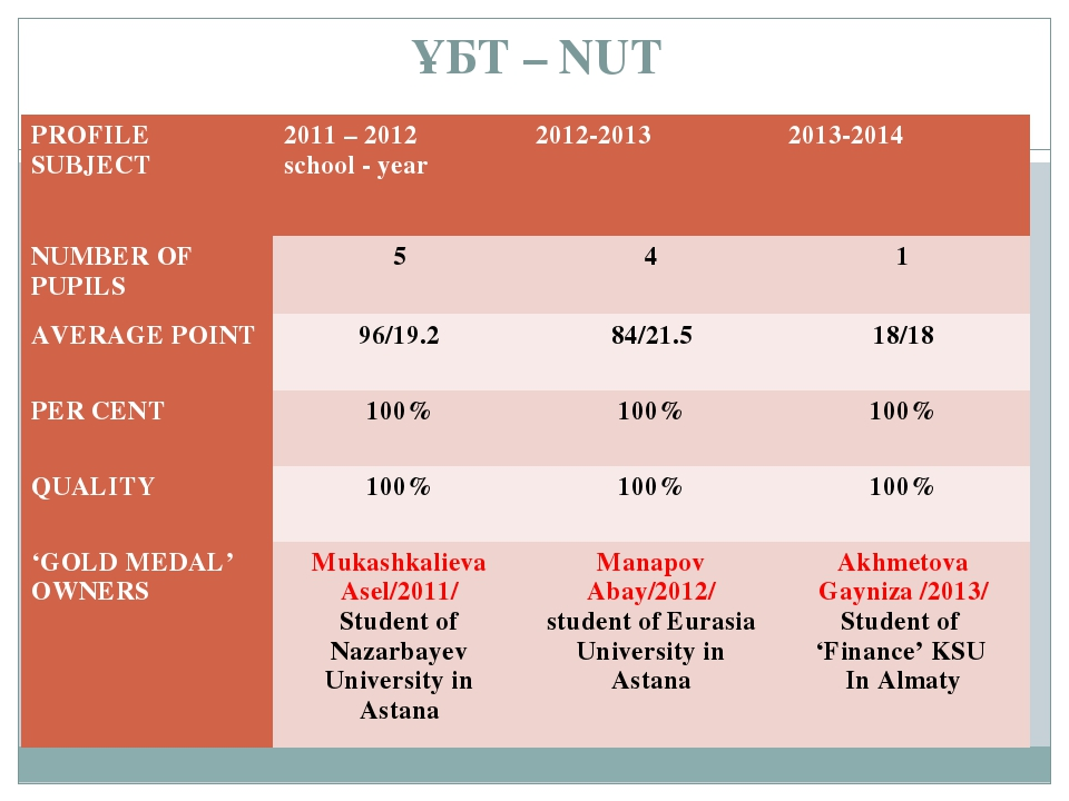 ҰБТ – NUT PROFILE SUBJECT	2011 – 2012 school - year	2012-2013	2013-2014 NUMBE...