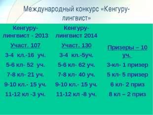 Международный конкурс «Кенгуру-лингвист» Кенгуру-лингвист - 2013 Участ. 107 3