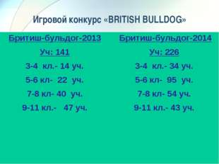 Игровой конкурс «BRITISH BULLDOG» Бритиш-бульдог-2013 Уч: 141 3-4 кл.- 14 уч.