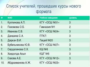Список учителей, прошедших курсы нового формата №ФИОУчебное заведениеурове