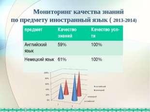 Мониторинг качества знаний по предмету иностранный язык ( 2013-2014) предмет