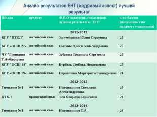 Анализ результатов ЕНТ (кадровый аспект) лучший результат ШколапредметФ.И.О