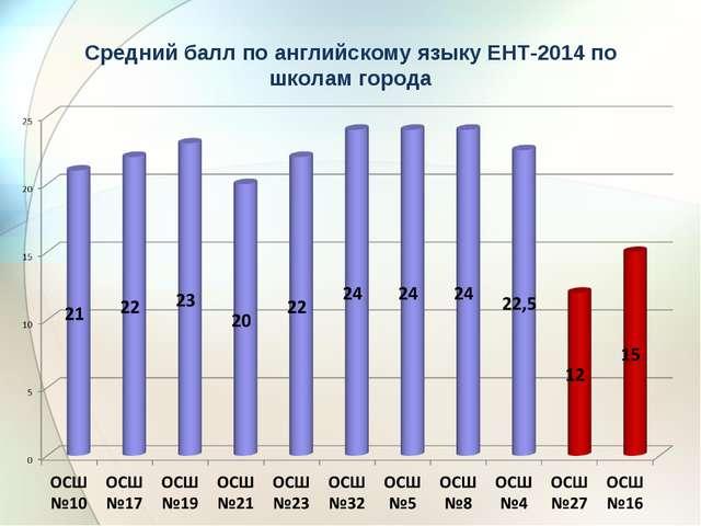 Средний балл по английскому языку ЕНТ-2014 по школам города