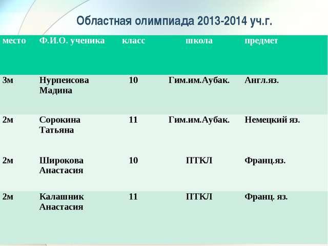 Областная олимпиада 2013-2014 уч.г. местоФ.И.О. ученикаклассшколапредмет...