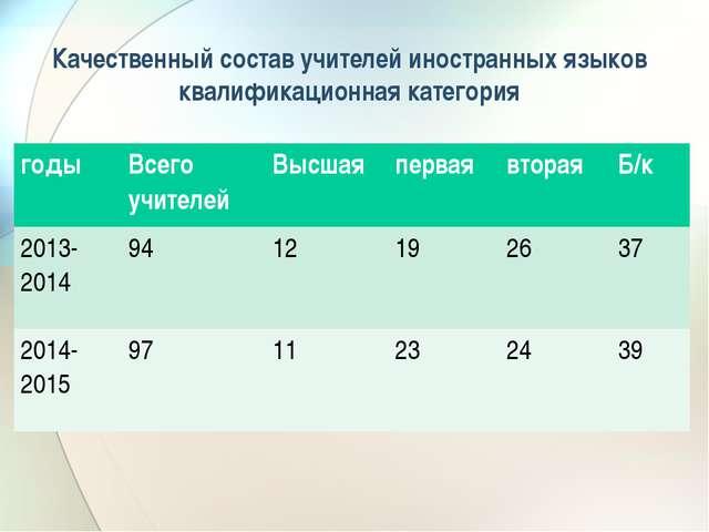 Качественный состав учителей иностранных языков квалификационная категория го...