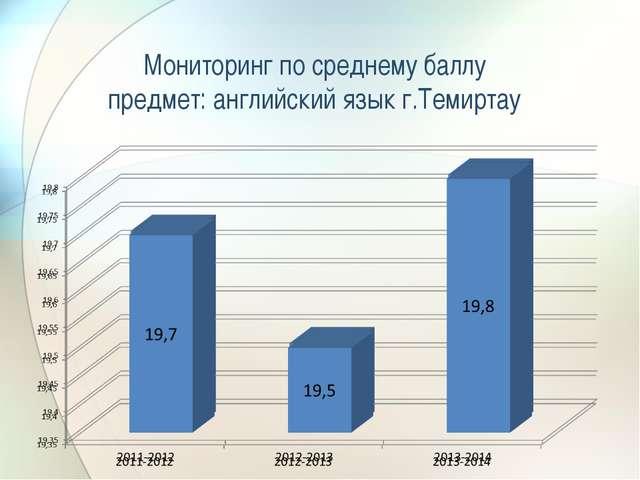Мониторинг по среднему баллу предмет: английский язык г.Темиртау