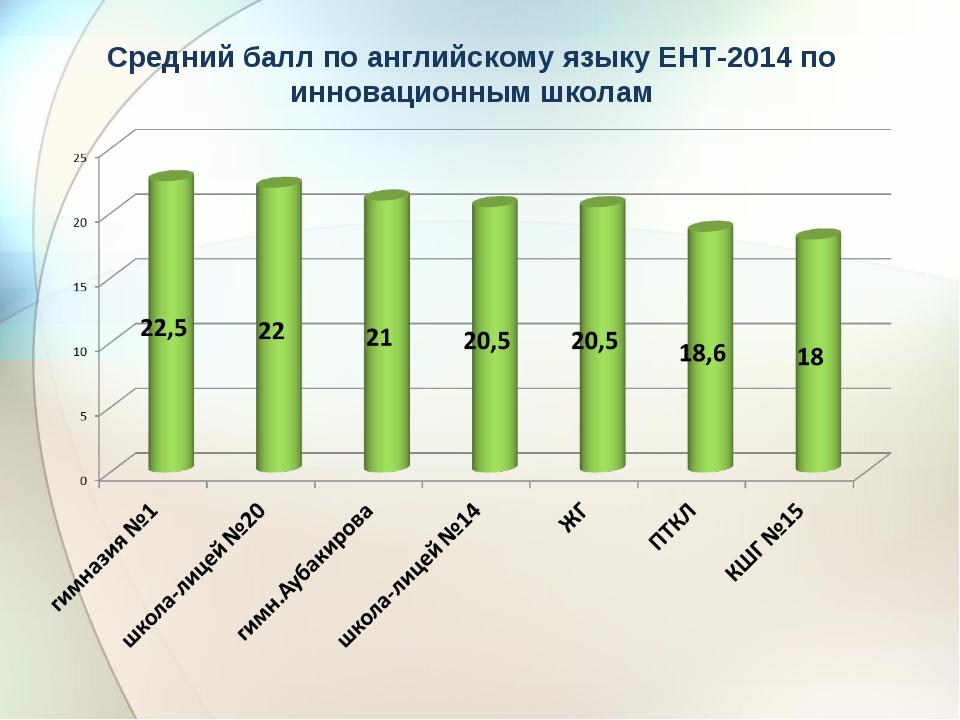 Средний балл по английскому языку ЕНТ-2014 по инновационным школам