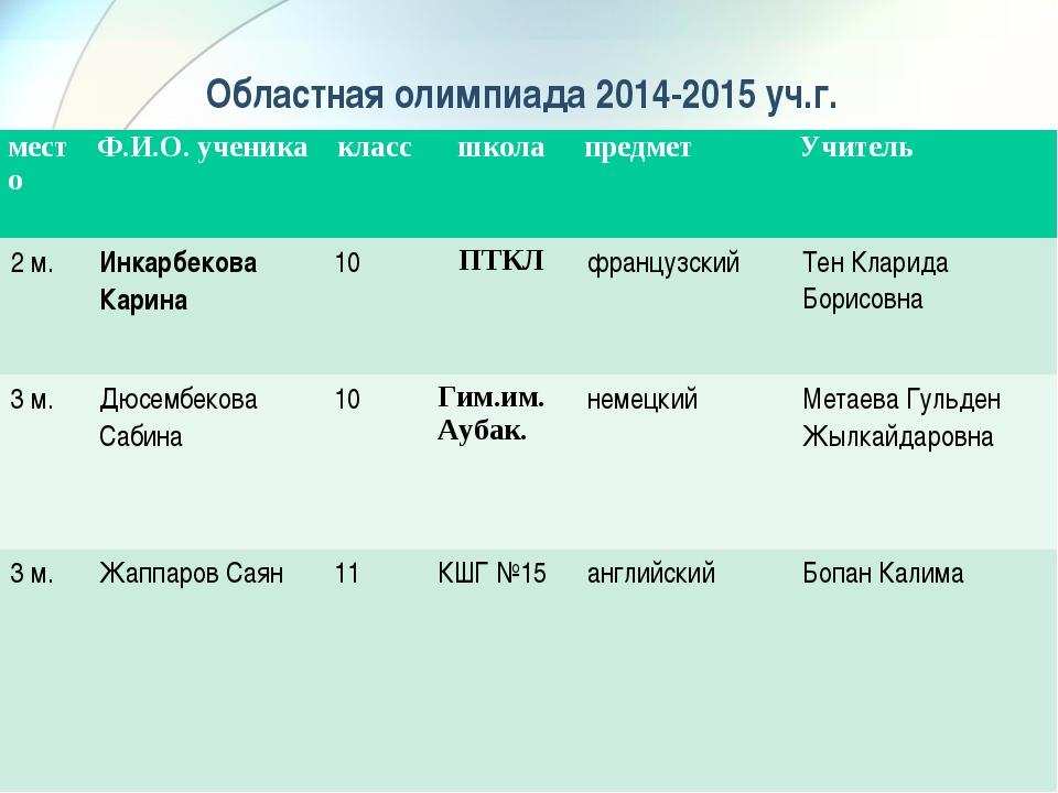 Областная олимпиада 2014-2015 уч.г. местоФ.И.О. ученикаклассшколапредмет...