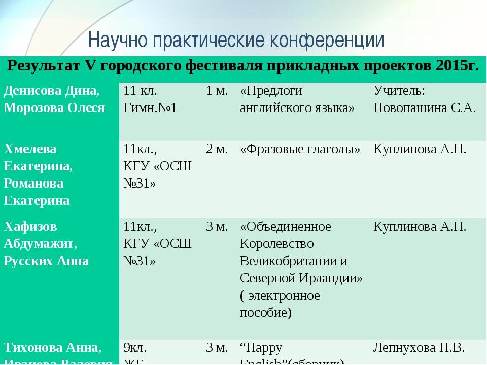 Научно практические конференции Результат V городского фестиваля прикладных...