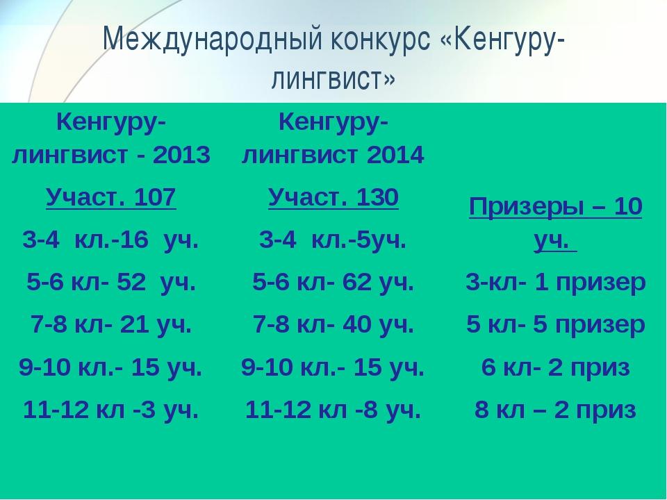 Международный конкурс «Кенгуру-лингвист» Кенгуру-лингвист - 2013 Участ. 107 3...