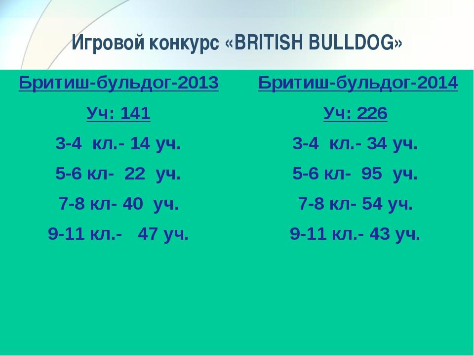Игровой конкурс «BRITISH BULLDOG» Бритиш-бульдог-2013 Уч: 141 3-4 кл.- 14 уч....