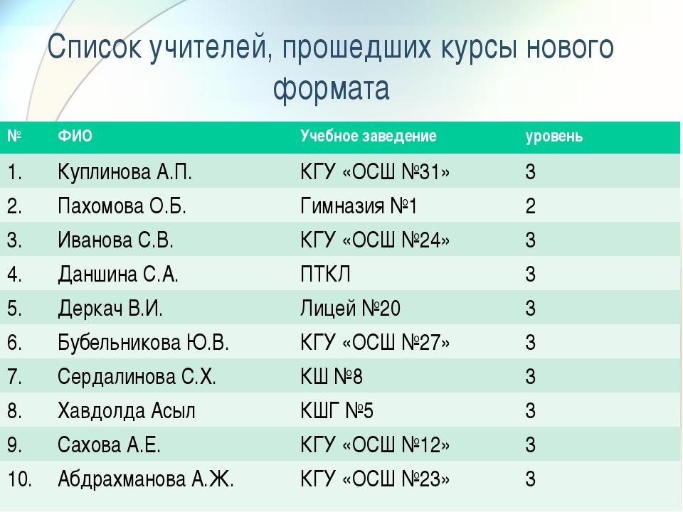 Список учителей, прошедших курсы нового формата №ФИОУчебное заведениеурове...