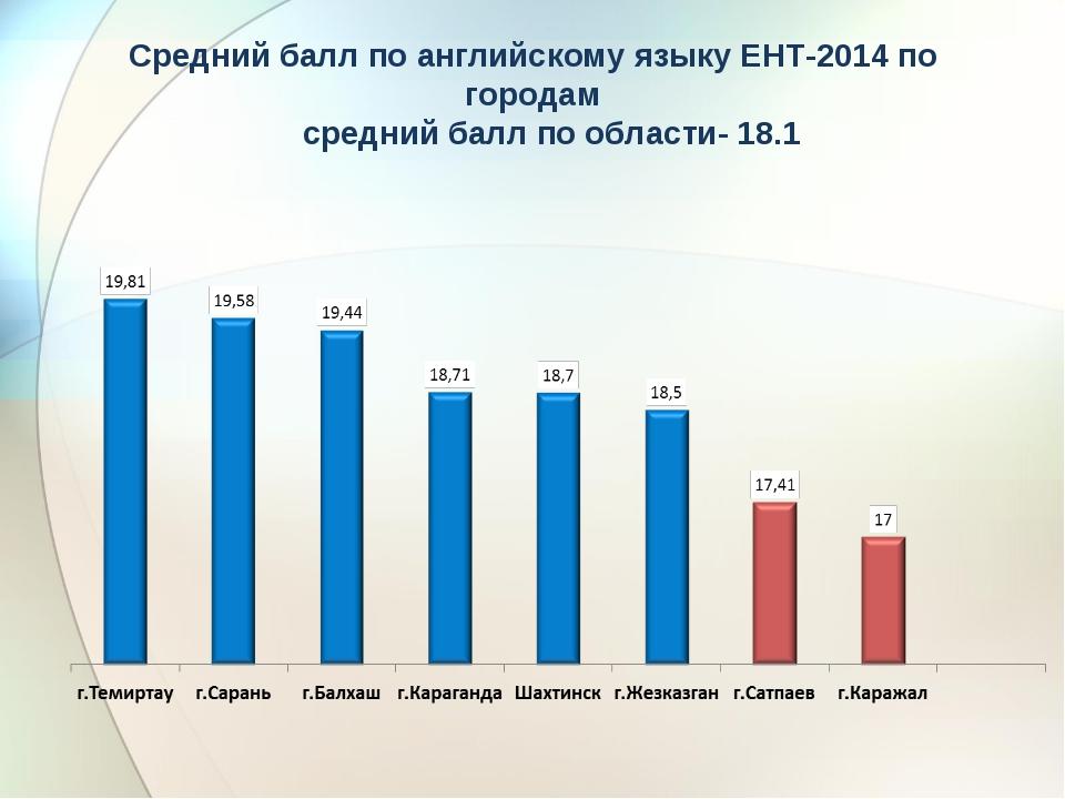 Средний балл по английскому языку ЕНТ-2014 по городам средний балл по области...