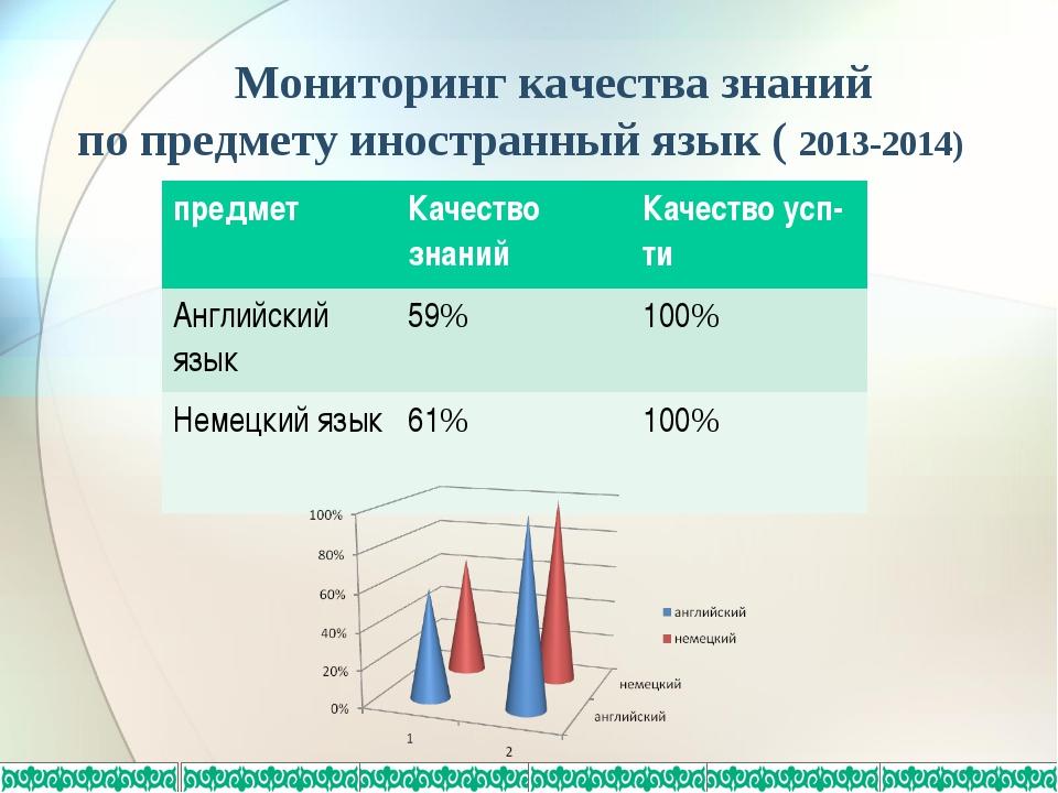 Мониторинг качества знаний по предмету иностранный язык ( 2013-2014) предмет...
