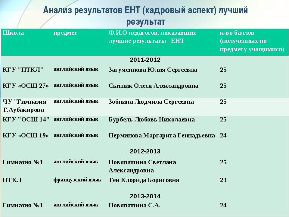 Анализ результатов ЕНТ (кадровый аспект) лучший результат ШколапредметФ.И.О...