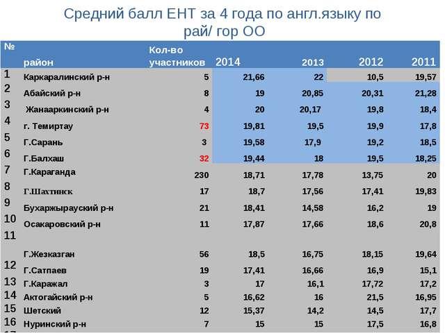 Средний балл ЕНТ за 4 года по англ.языку по рай/ гор ОО №районКол-во участн...