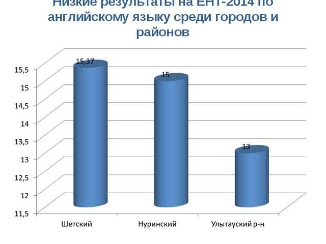 Низкие результаты на ЕНТ-2014 по английскому языку среди городов и районов